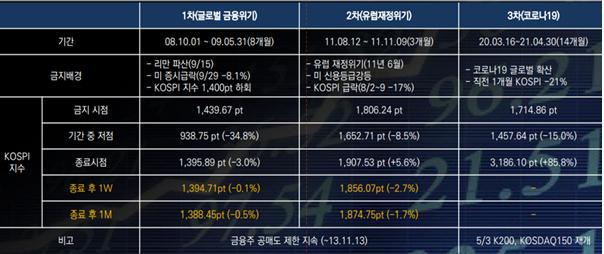 한국주식시장 공매도 금지 사례