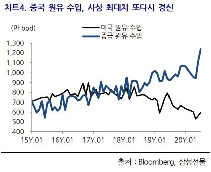 중국 원유 수입, 사상 최대치 또다시 경신