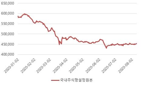 국내 주식형펀드 설정원본 추이, 자료 : 금융투자협회 통계