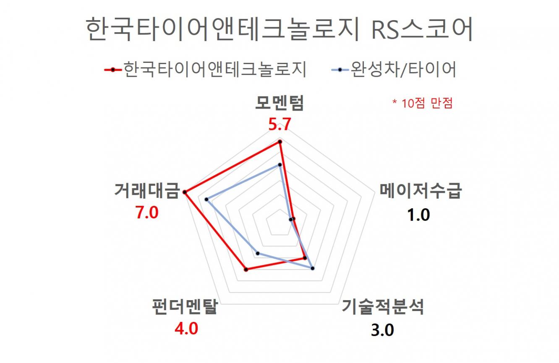한국타이어앤테크놀로지 RS스코어