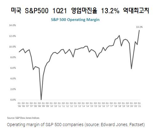 영업마진율