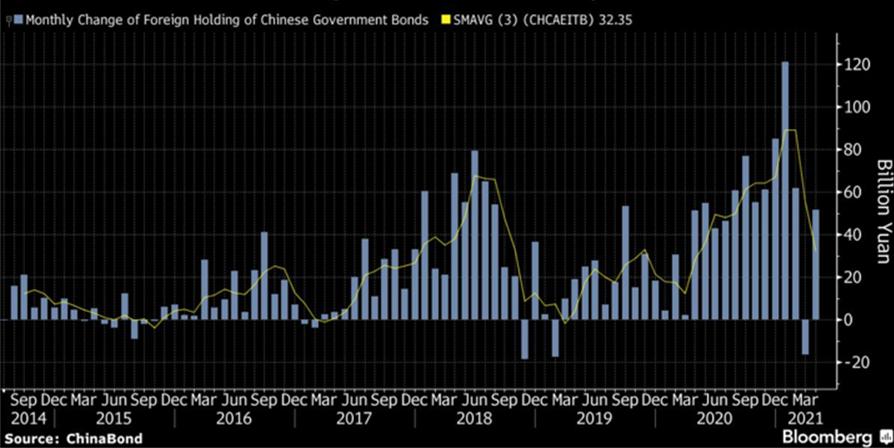 표 2. 월간 외국인 보유 중국 국채 증감