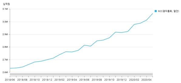 광의통화 M2추이 올해에만 5월말까지 152조원 증가하였다, 자료 : 한국은행