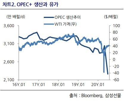 OPEC+ 생산과 유가