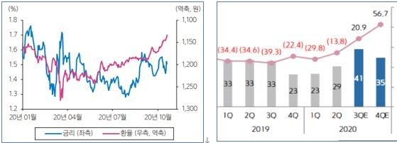 최근 1개월 원화가치 2.8%상승(아시아 지역내 최고) 및 코스피200 3분기 영업이익 개선 추정