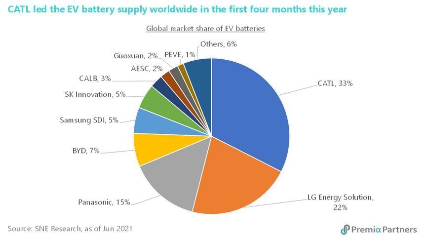 표 1. 전 세계 전기차 배터리 공급 (연초 이후 - 4월말)