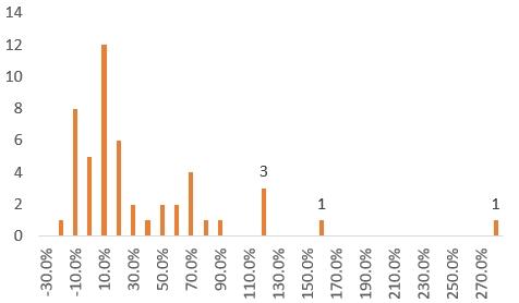 10by10 연구용포트 2013년 6월 종목들의 1년 수익률 분포표