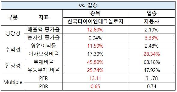 한국타이어앤테크놀로지 업종 대비