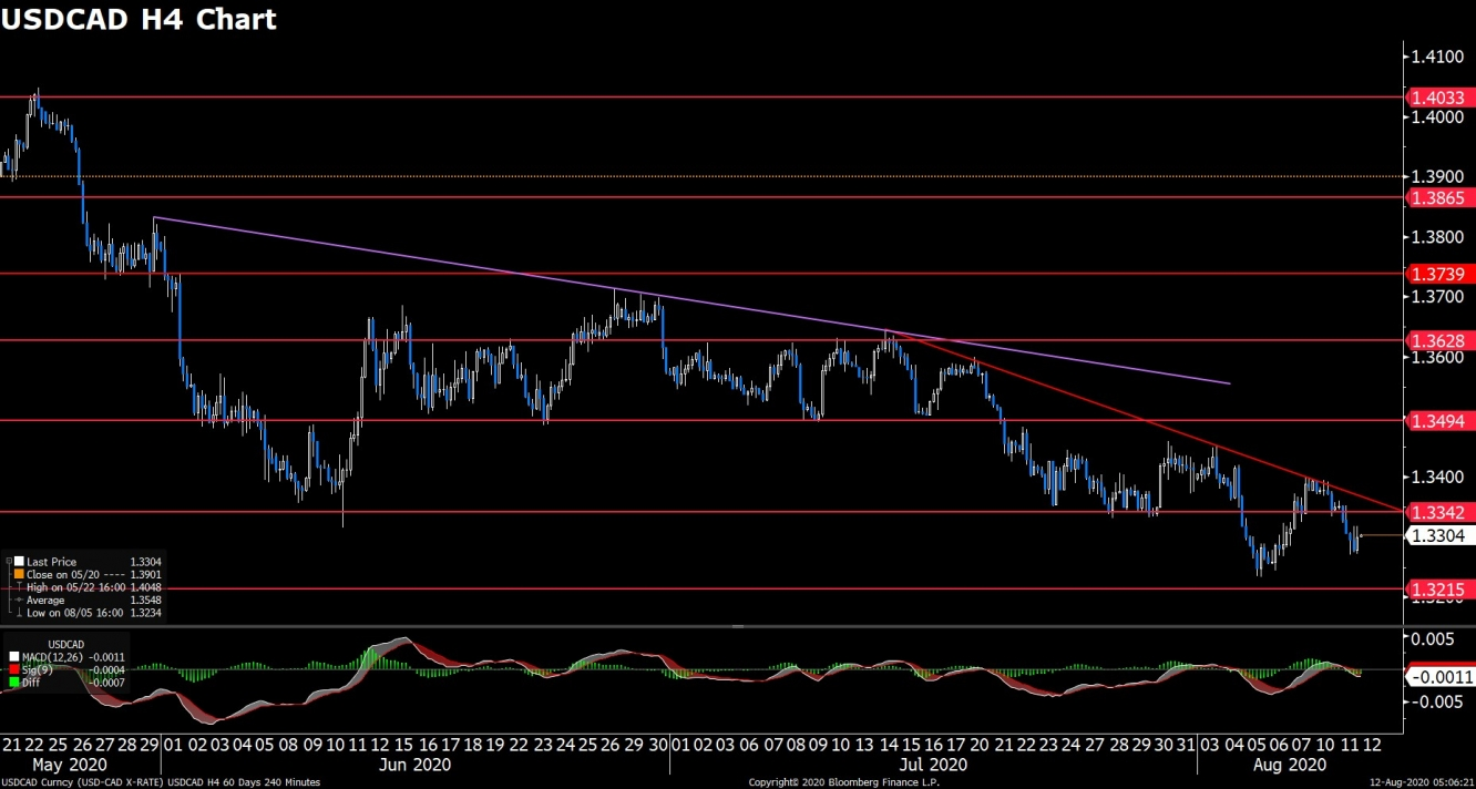 USDCAD (H4)