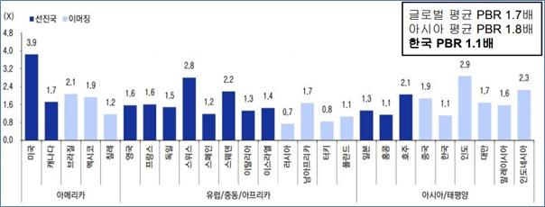 주요국 PBR수준(낮을수록 저평가. 한국증시만 유독 비싼 것은 아니다)