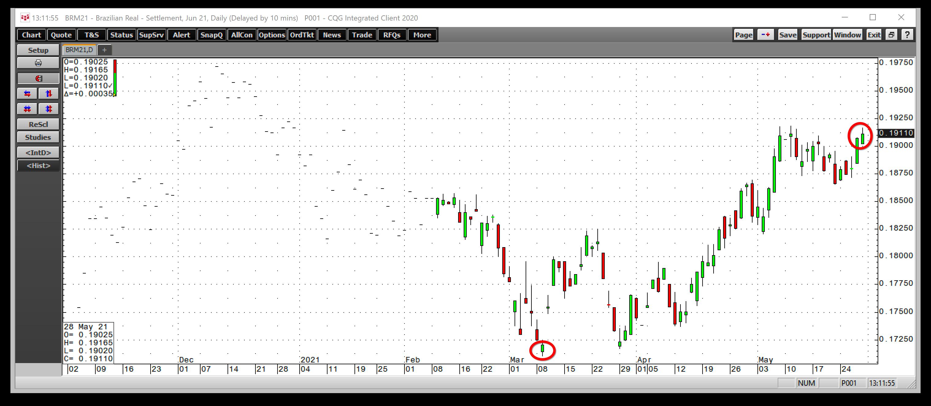 레알/달러 일간 차트