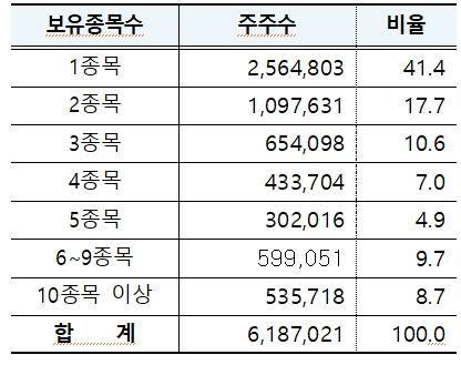 [2019년 12월 결산 상장법인 보유종목수별 소유자 분포 현황, 자료 : 한국예탁결제원]