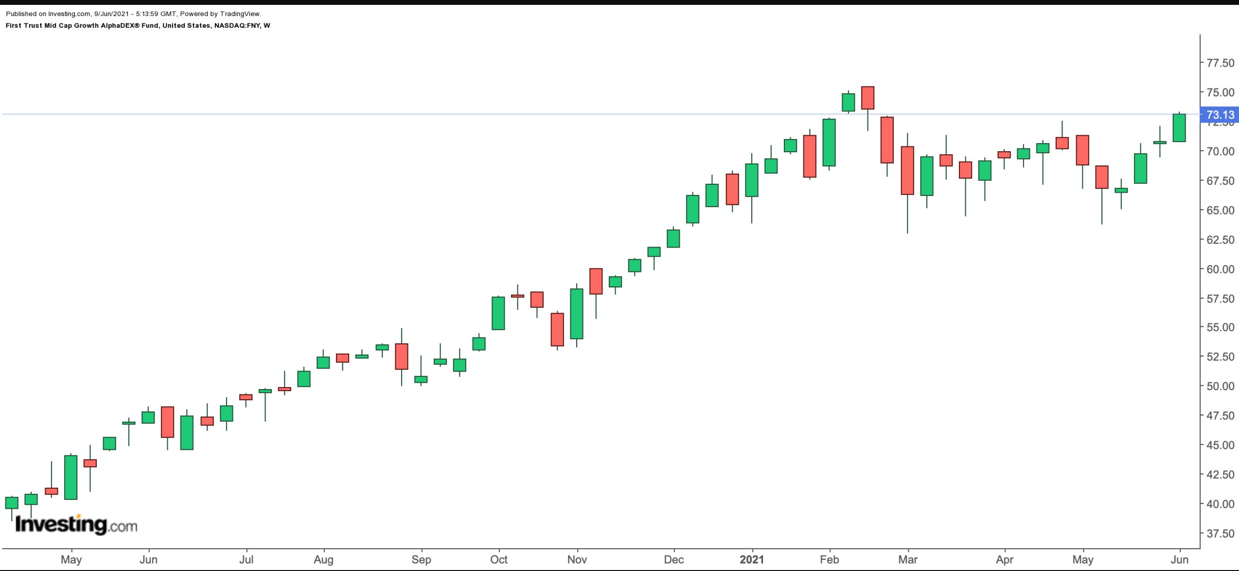 First Trust Mid Cap Growth AlphaDEX® Fund 주간 차트