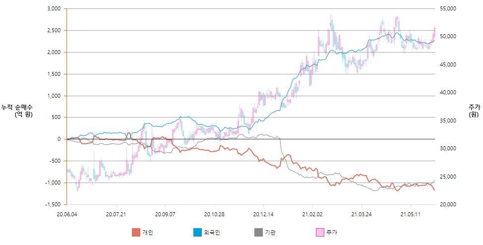 한국타이어앤테크놀로지 매수 주체별 누적 순매수