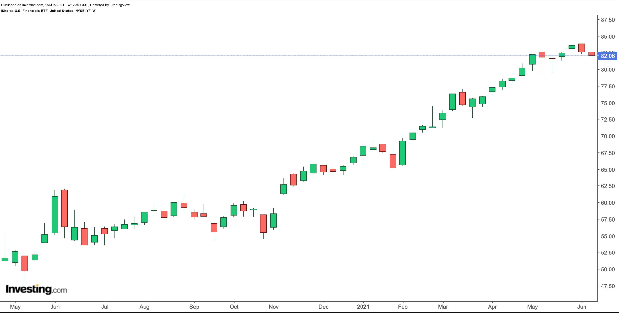 iShares US Financials ETF 주간 차트