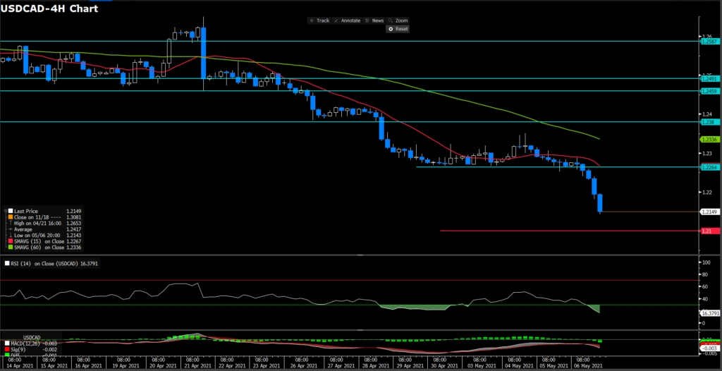 USDCAD (4H)