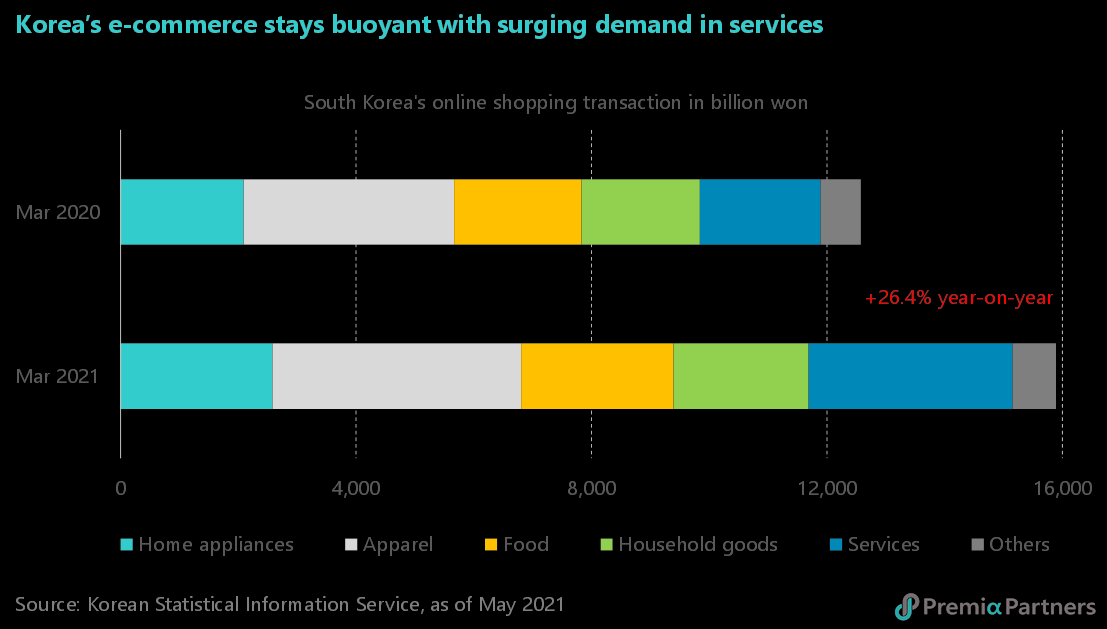 표 3.  한국 전자상거래 시장 급격한 성장세