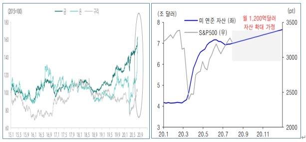 안전자산으로 여겨졌던 금가격 상승과 연준 자산 추이