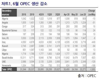 6월 OPEC 생산 감소