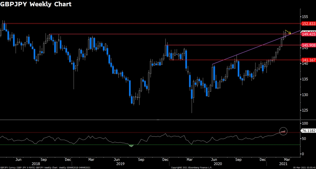 GBPJPY (Weekly)