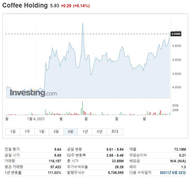 SBS Love FM 목돈연구소 원자재랩,  커피 원자재편 _커피 홀딩스(Coffee Holdings) 주가