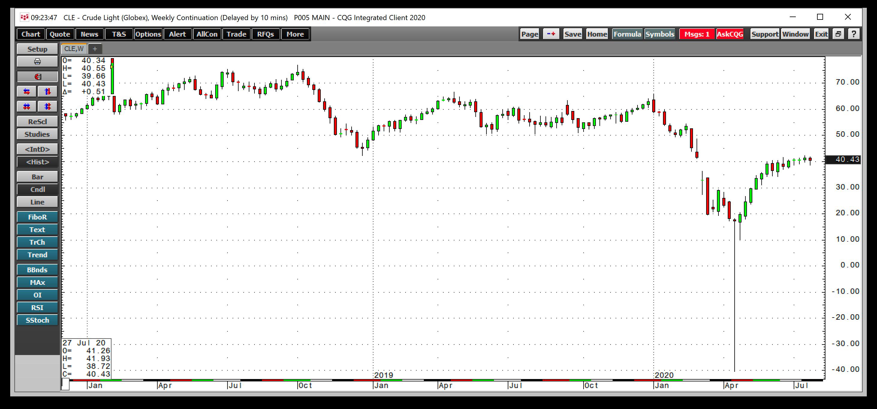원유 주간 차트