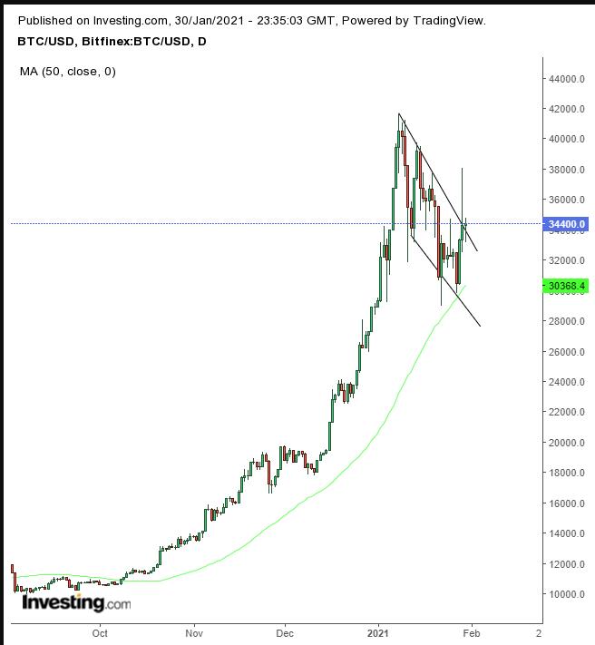 비트코인/달러 일간 차트