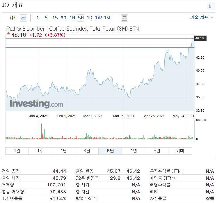 iPath® Bloomberg Coffee Subindex Total Return(SM) ETN (JO)