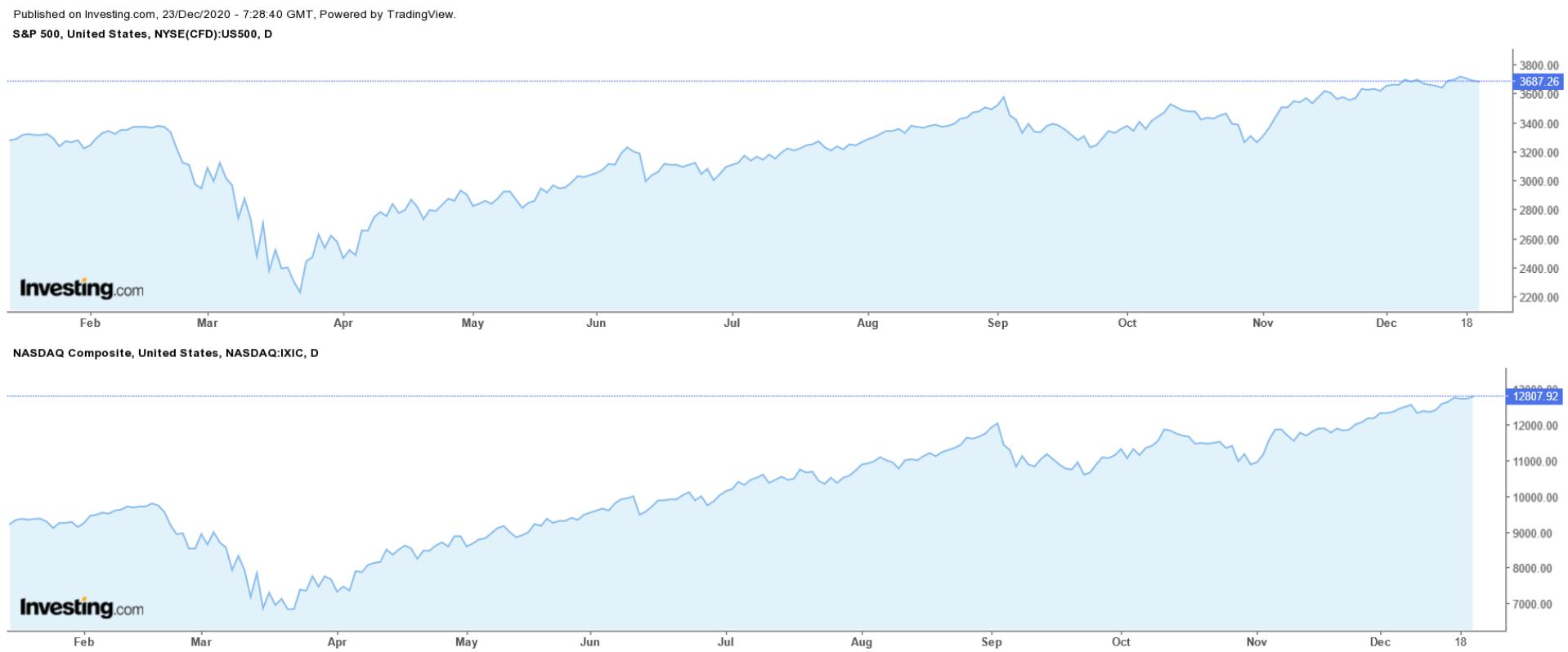 S&P 500 지수, 나스닥 종합평균지수 일간 차트