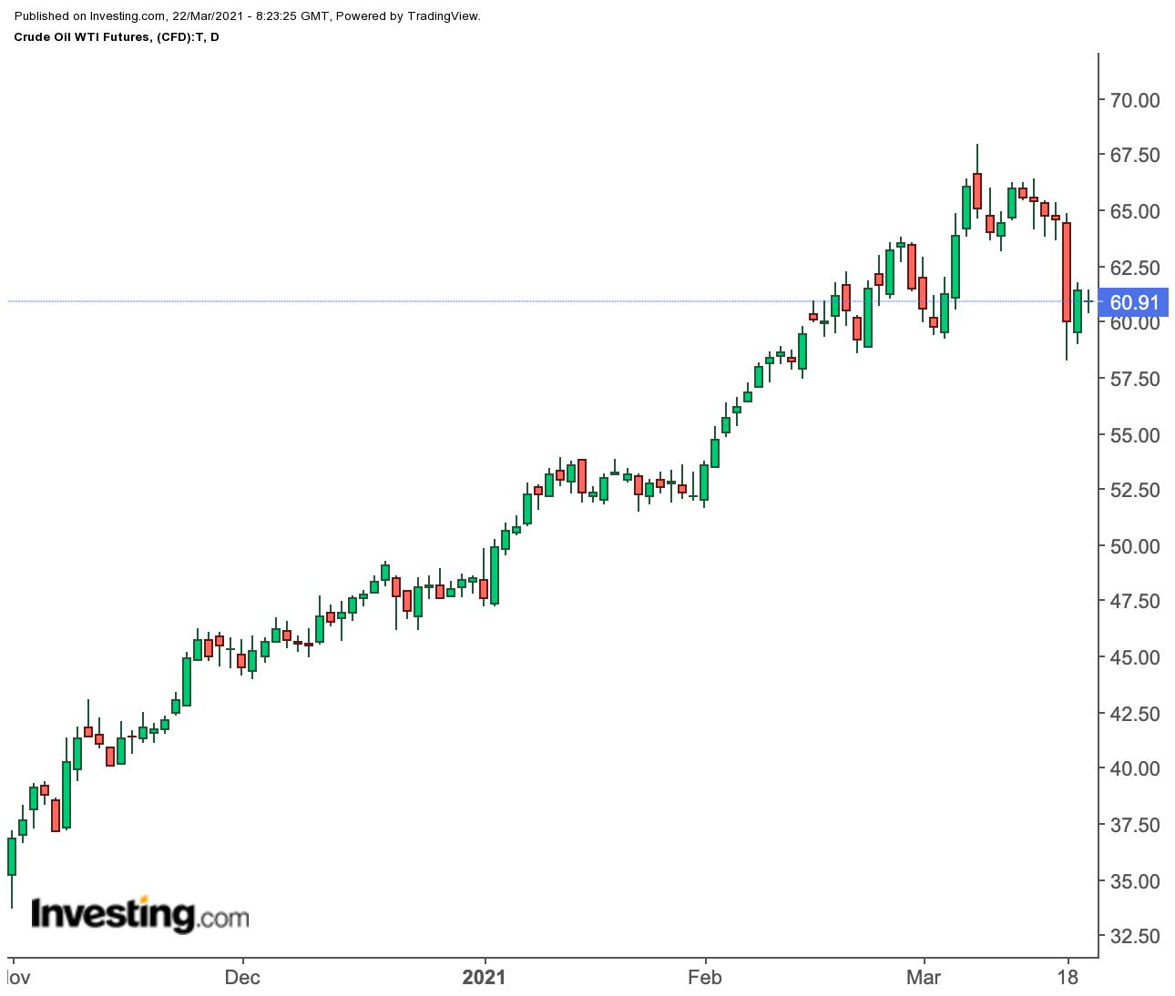 원유 일간 차트