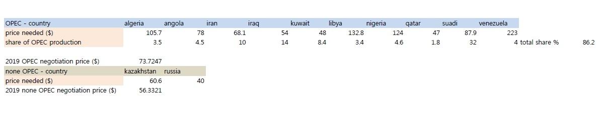 표 1. OPEC 국가와 비OPEC국가의 합의 가격과 생산 비율