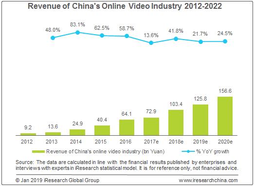 중국 온라인 비디오 산업 매출 성장 예상치