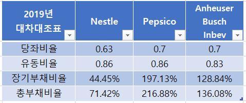 식음료 기업 대차 대조표 비교