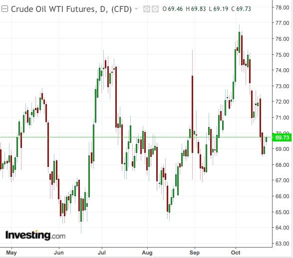 주간 WTI 원유 차트
