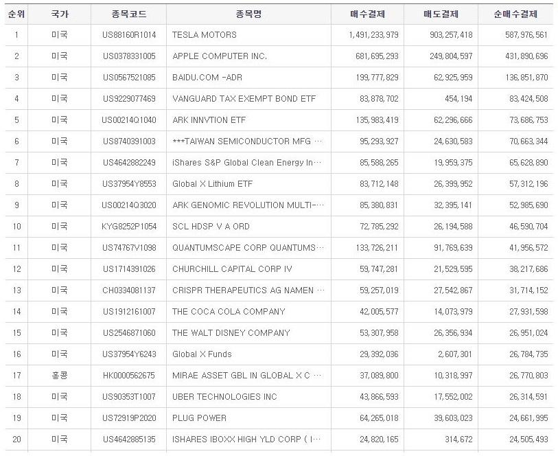 국내 투자자들의 해외주식 순매수 순위 @한국예탁결제원