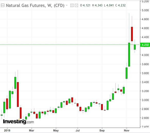 천연 가스 주간 차트