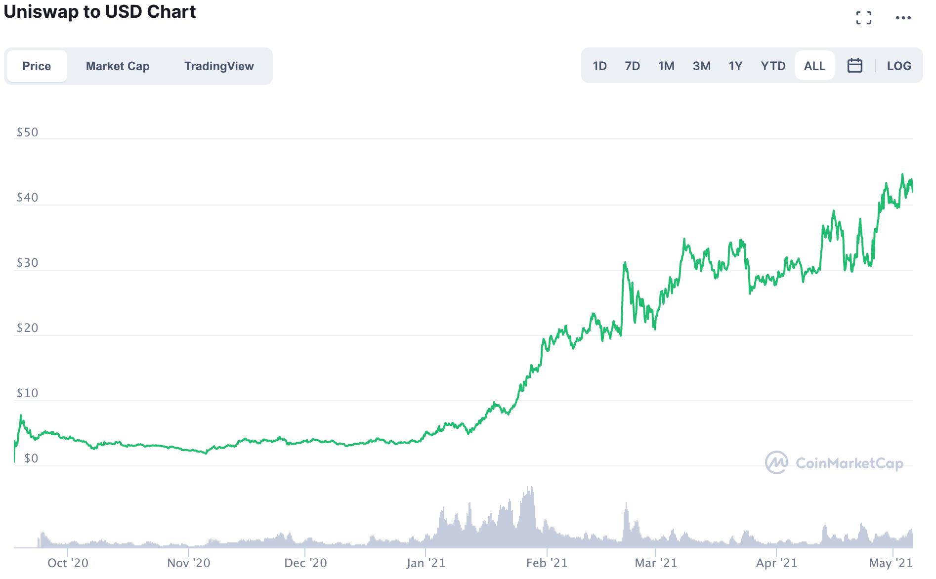 유니스왑/달러 차트