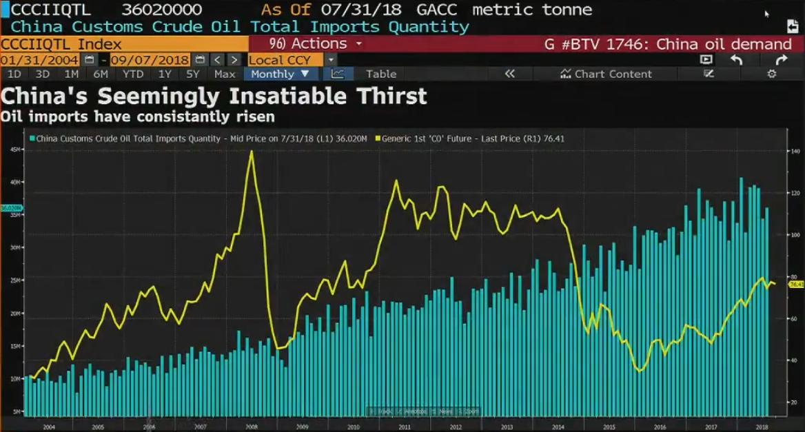 중국의 에너지 수입 추세