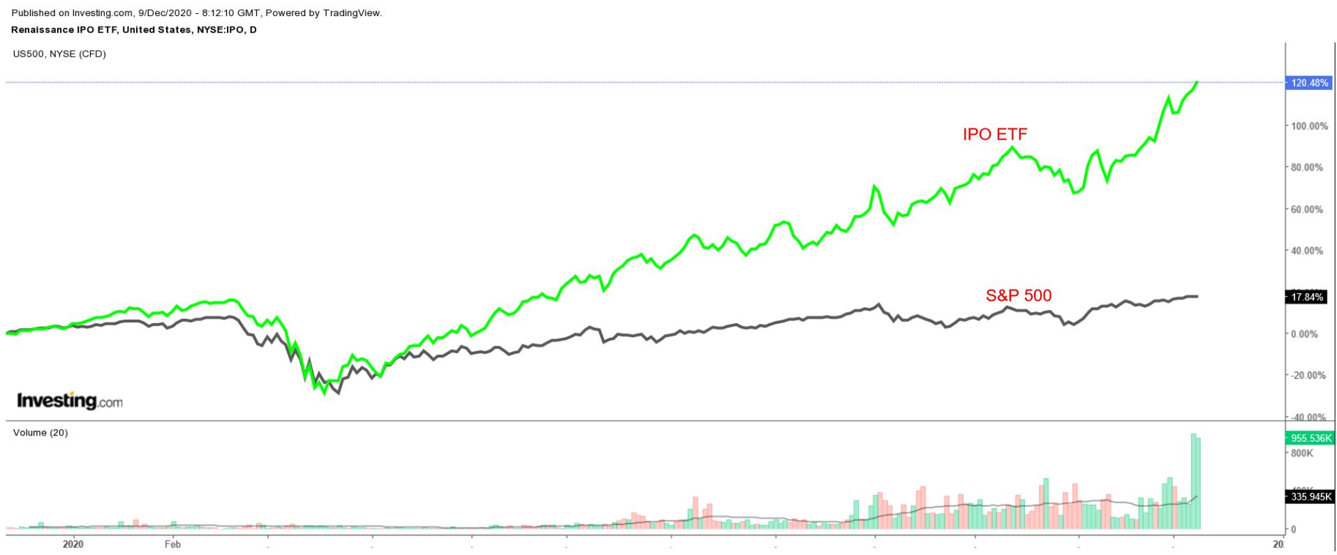 IPO 일간 차트