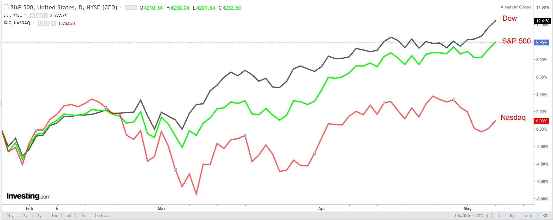 다우존스, S&P 500, 나스닥 지수 일간 차트