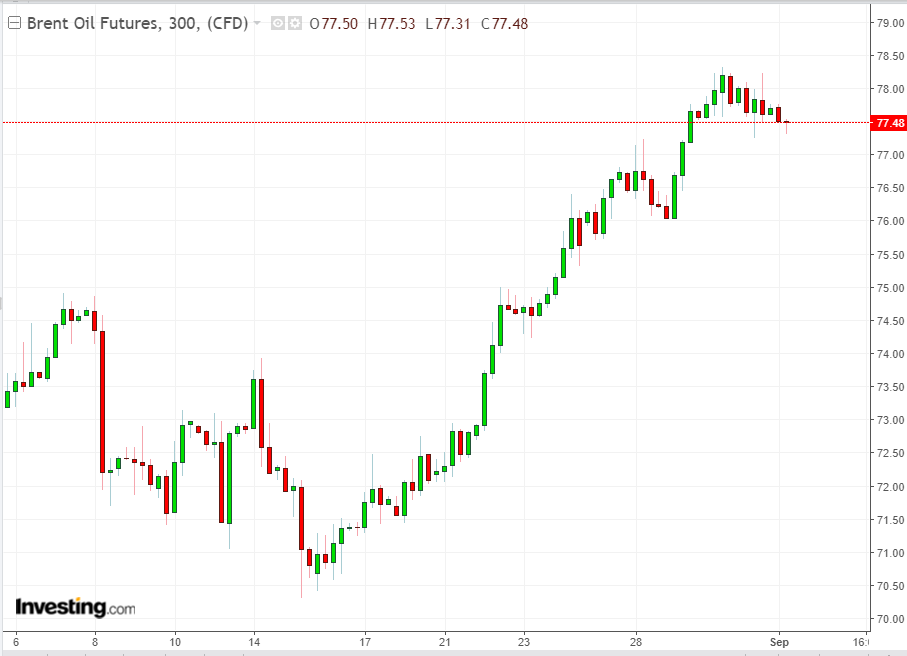 Brent 300 Minute Chart