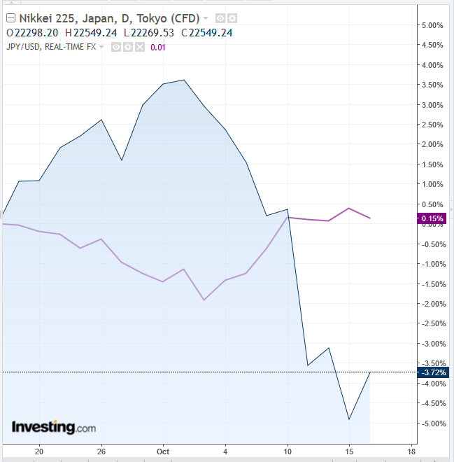 닛케이 225 vs 엔/달러 일간 차트