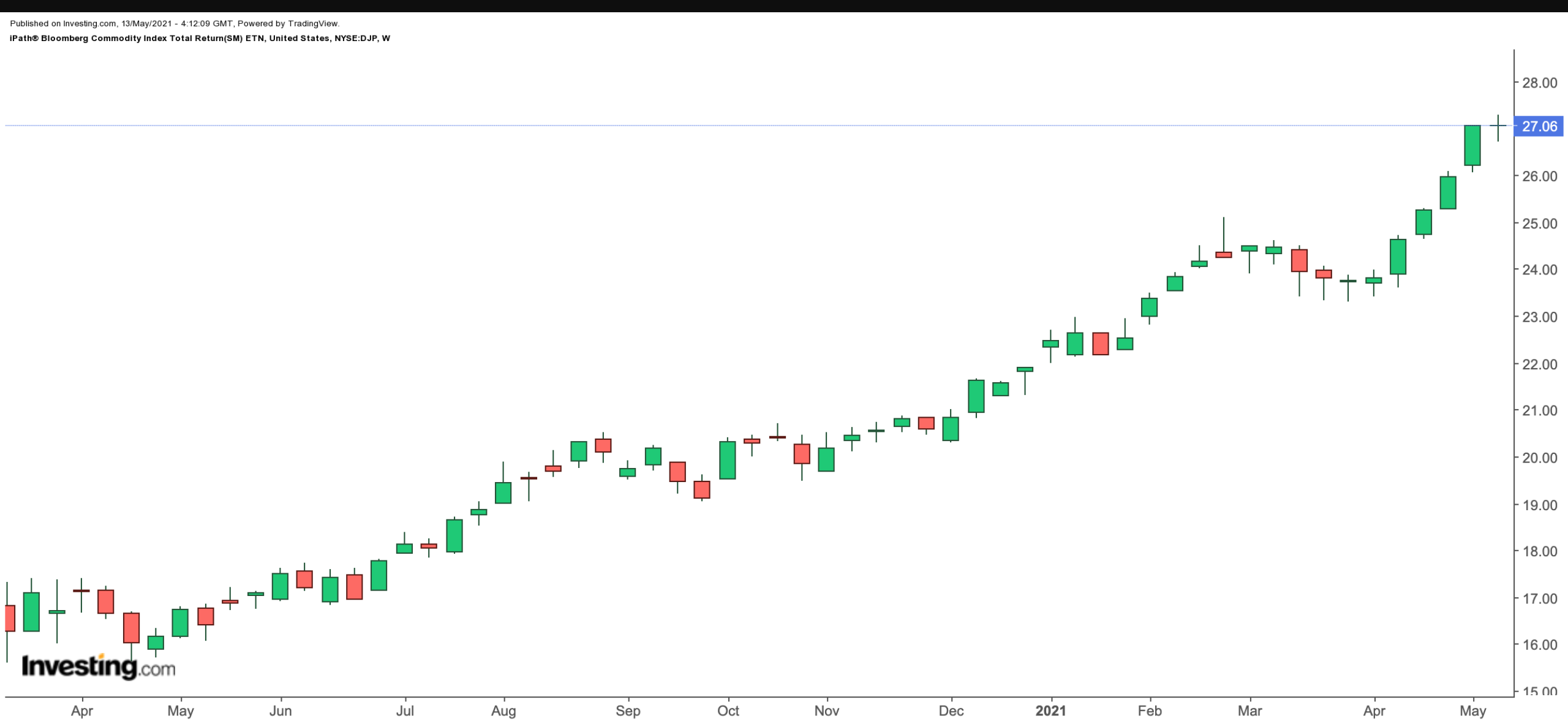 iPath® Bloomberg Commodity Index Total Return (SM) ETN  주간 차트