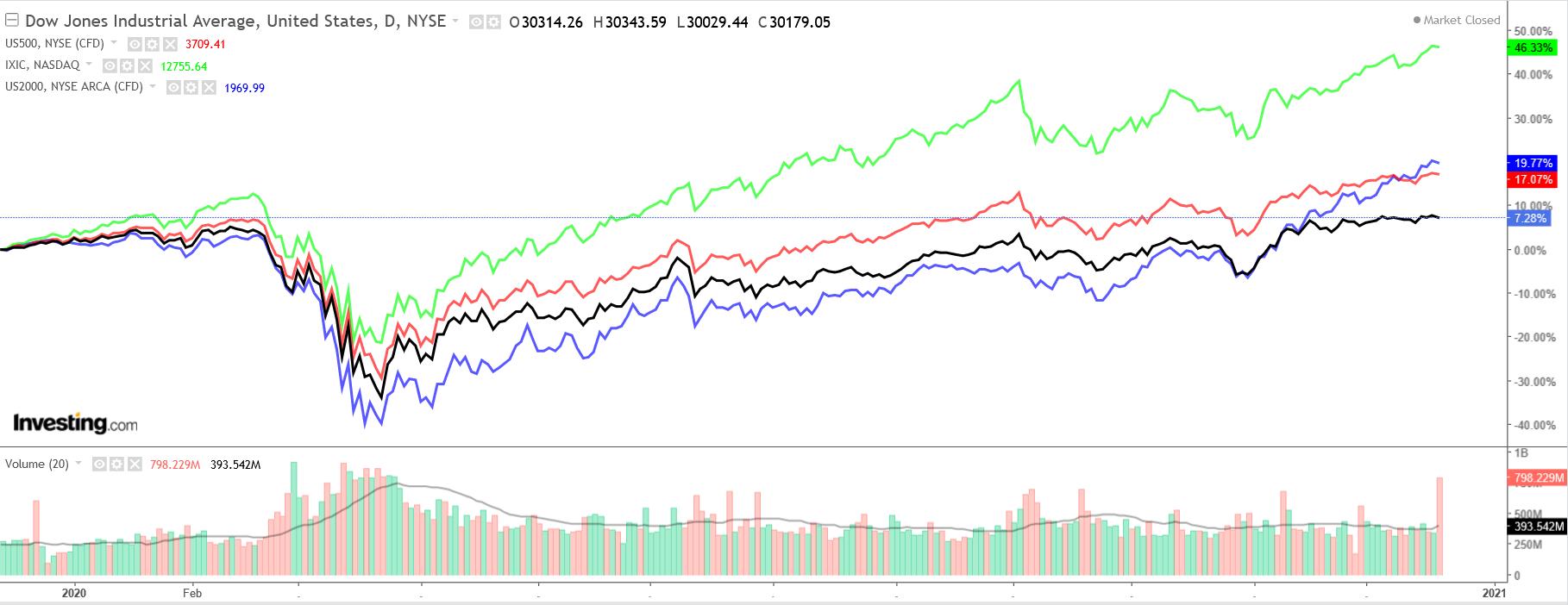 다우존스, S&P 500, 나스닥 종합지수 일간 차트