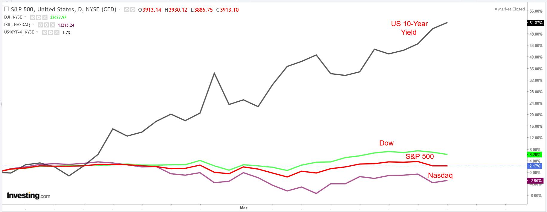 다우존스, S&P 500, 나스닥, 미국채 10년물 수익률 일간 차트
