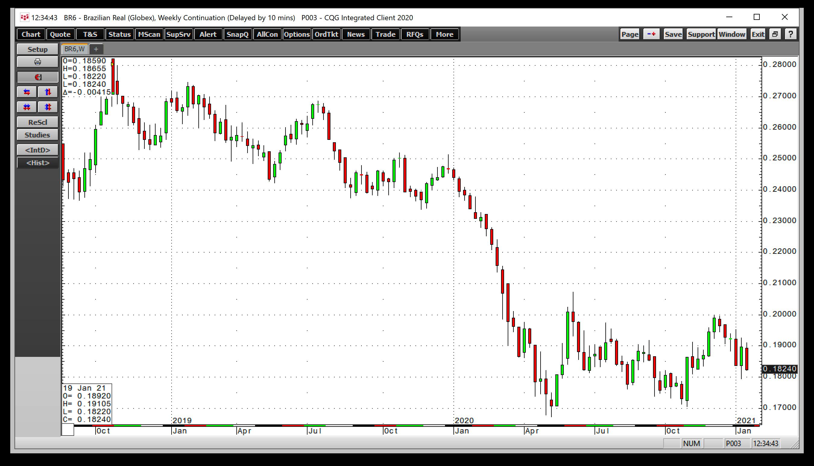 레알/달러 주간 차트