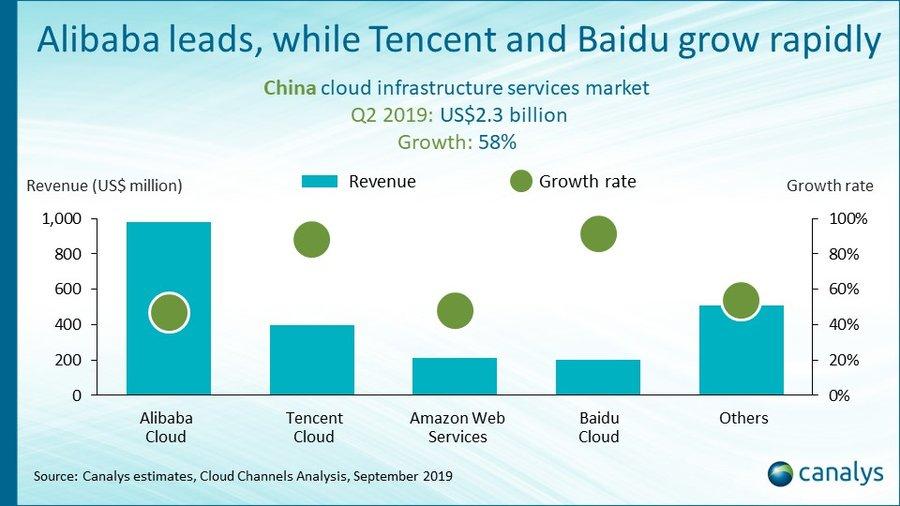 중국 내 클라우드 기업별 매출 및 성장률