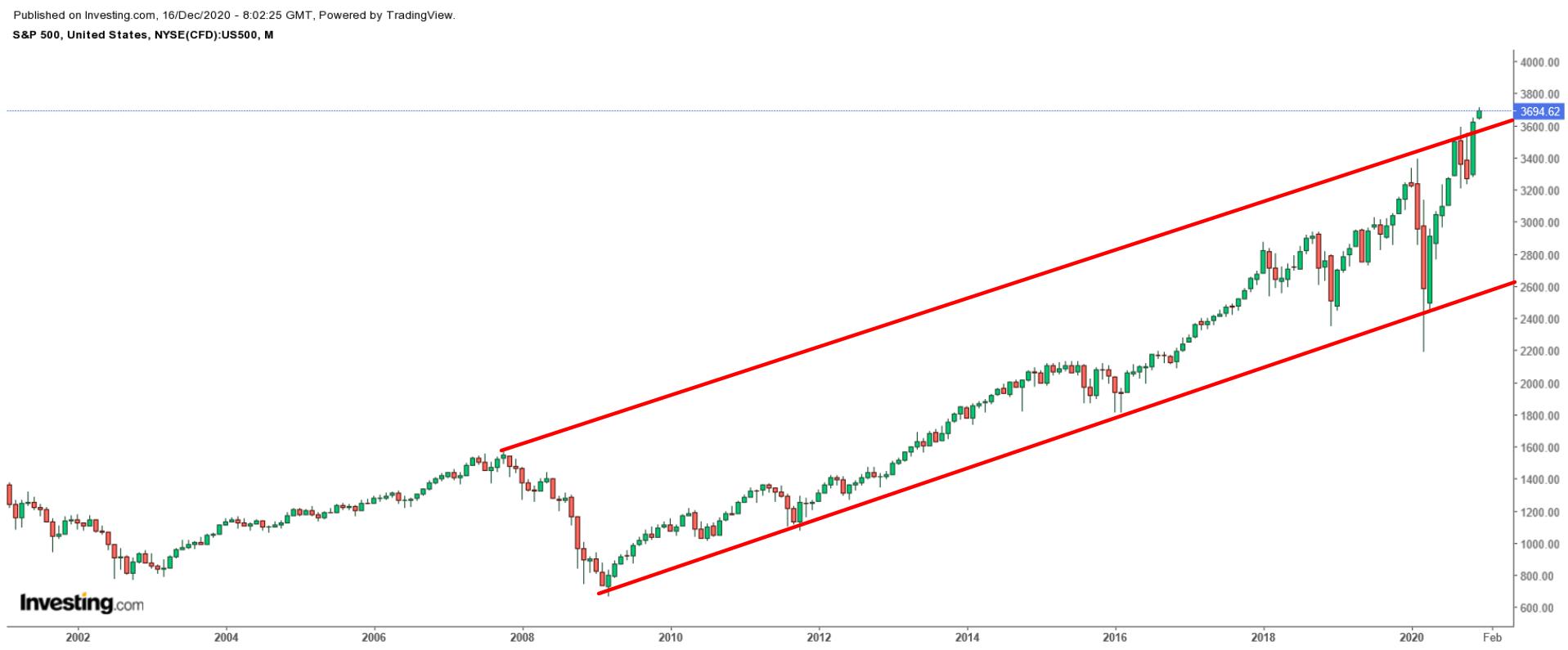 2000-2020 S&P 500 지수 월간 차트