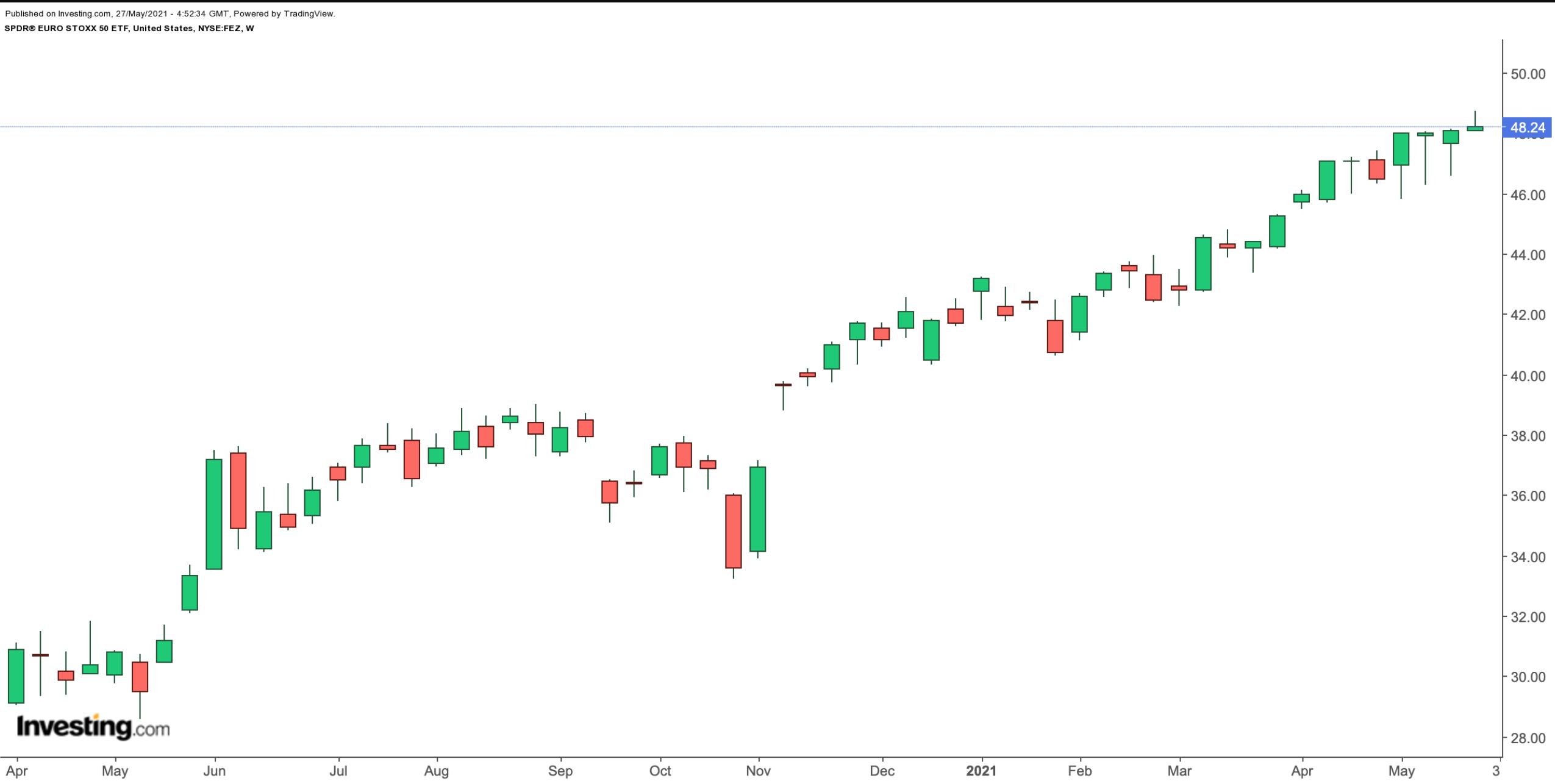 SPDR® EURO STOXX 50 ETF 주간 차트