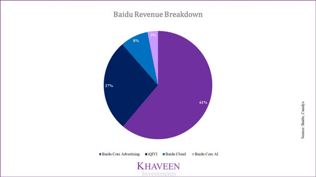 출처: Khaveen, 바이두 매출 비중